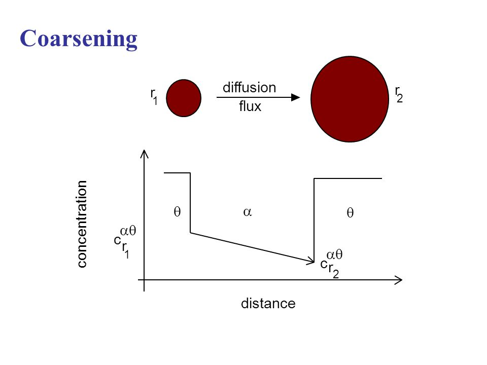 diffusion flux distance concentration c  r c r 1 2 r 1 r 2    Coarsening