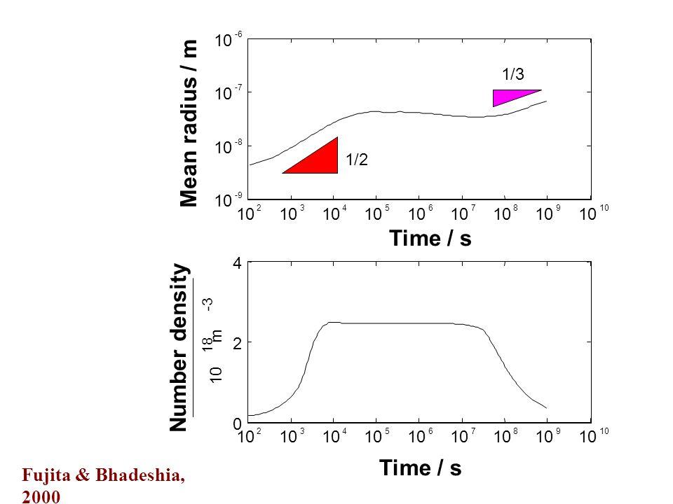 10 9 8 7 6 5 4 3 2 -9 10 -8 10 -7 10 -6 Time / s Mean radius / m 1/3 1/2 10 9 8 7 6 5 4 3 2 0 2 4 Number density 10 m 18 -3 Fujita & Bhadeshia, 2000 Time / s