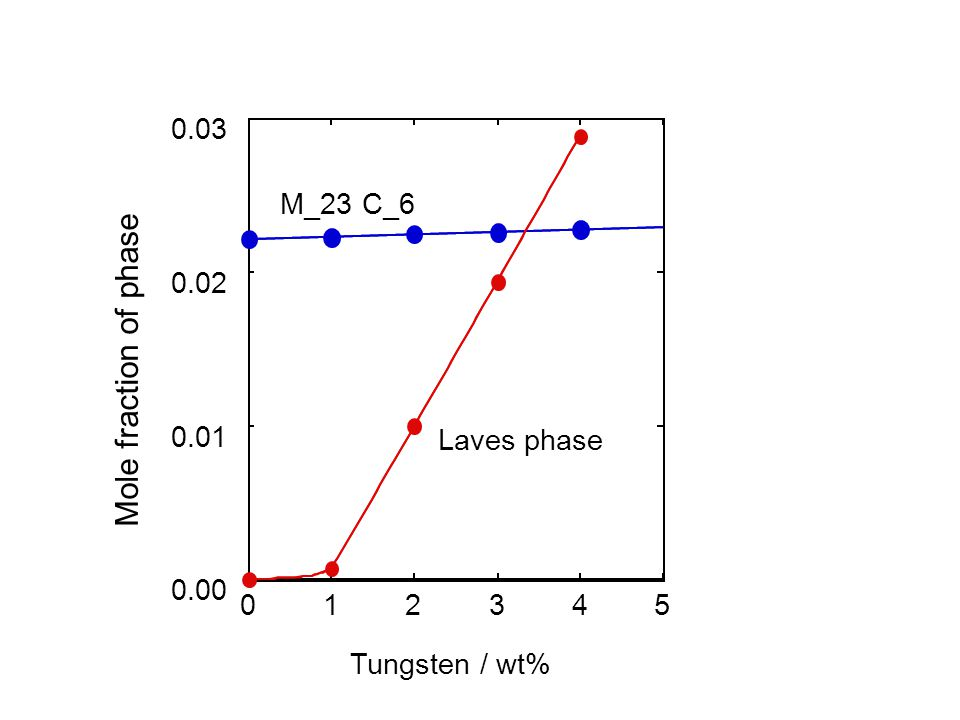 543210 0.00 0.01 0.02 0.03 Tungsten / wt% Mole fraction of phase Laves phase M_23 C_6