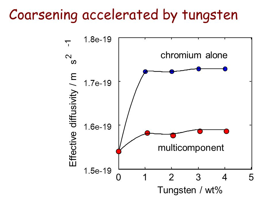 543210 1.5e-19 1.6e-19 1.7e-19 1.8e-19 Tungsten / wt% Effective diffusivity / m s multicomponent chromium alone 2 Coarsening accelerated by tungsten
