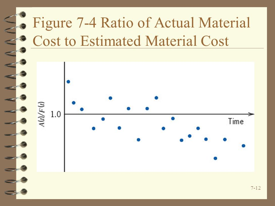 7-12 Figure 7-4 Ratio of Actual Material Cost to Estimated Material Cost