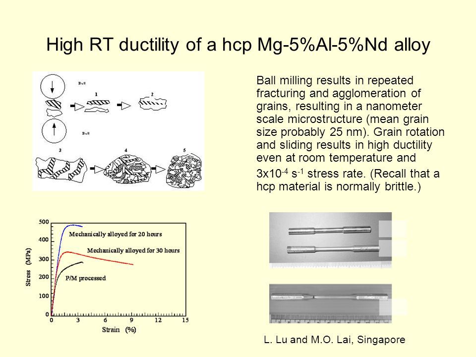 High RT ductility of a hcp Mg-5%Al-5%Nd alloy Ball milling results in repeated fracturing and agglomeration of grains, resulting in a nanometer scale microstructure (mean grain size probably 25 nm).