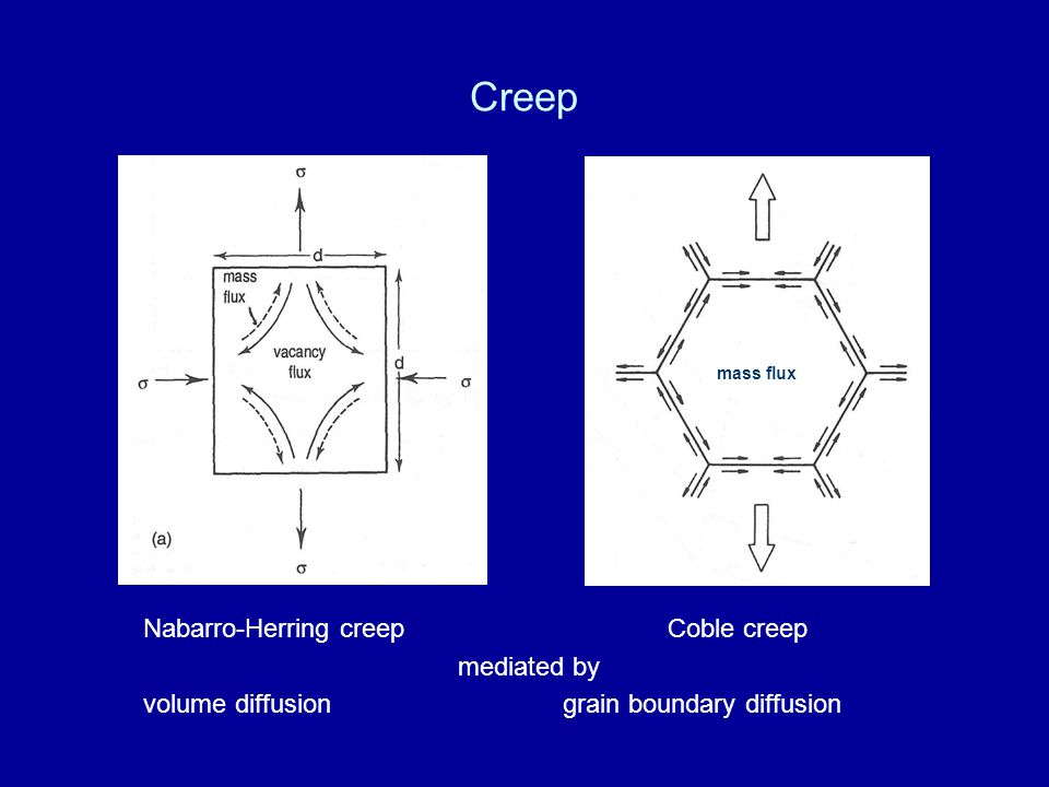 Creep Nabarro-Herring creepCoble creep mediated by volume diffusiongrain boundary diffusion mass flux
