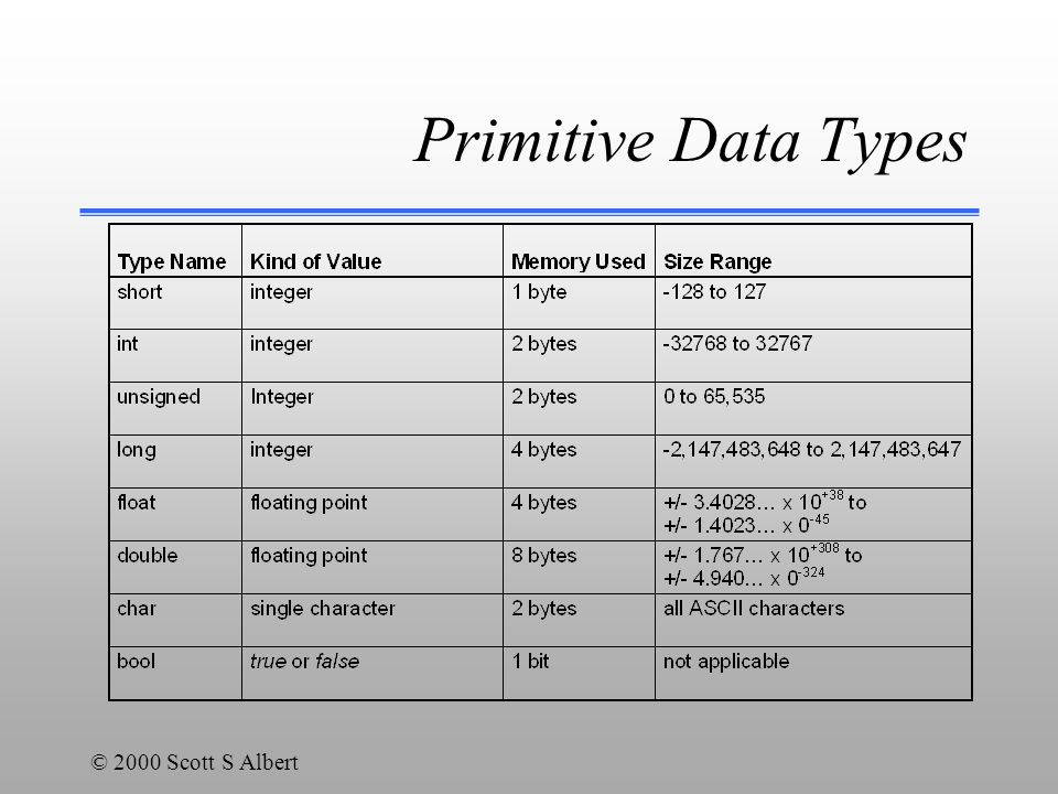 © 2000 Scott S Albert Primitive Data Types