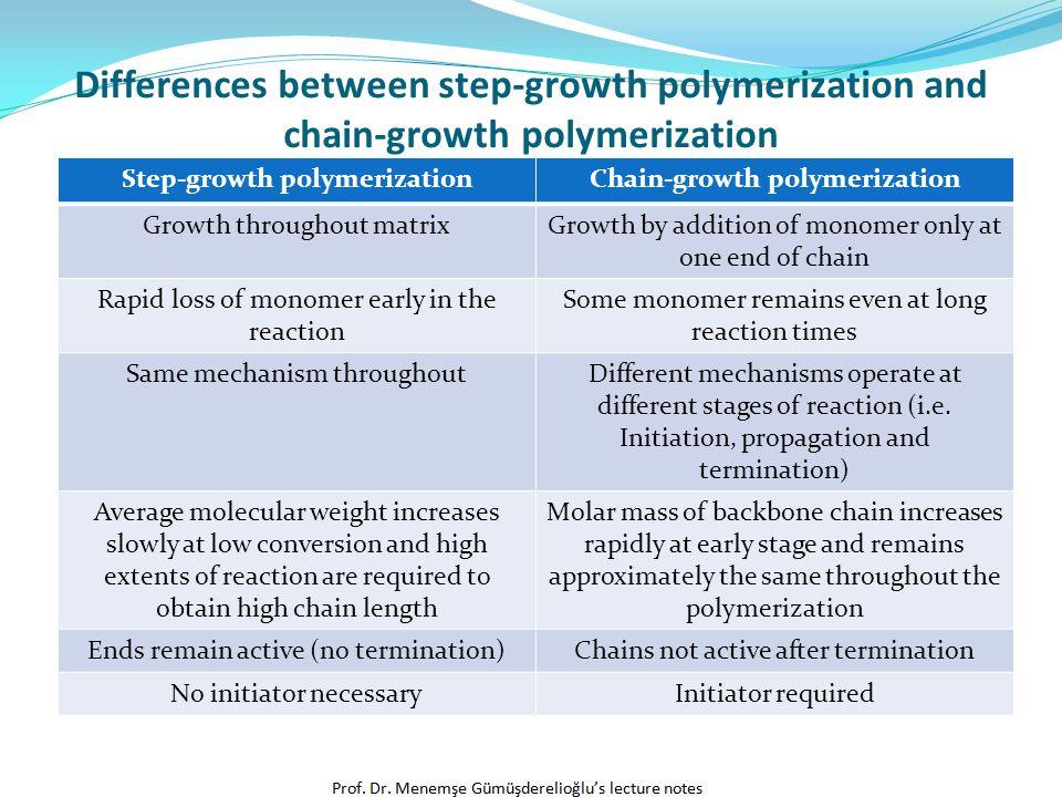 Step of Radical Chain Polymerization Initiation Propagation Termination
