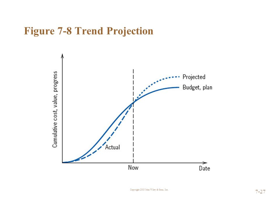 Copyright 2005 John Wiley & Sons, Inc. 7-27 Figure 7-8 Trend Projection