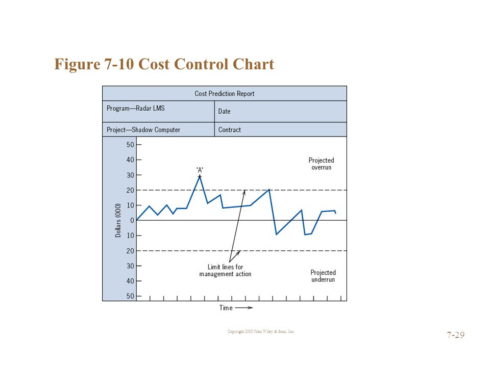 Copyright 2005 John Wiley & Sons, Inc. 7-29 Figure 7-10 Cost Control Chart
