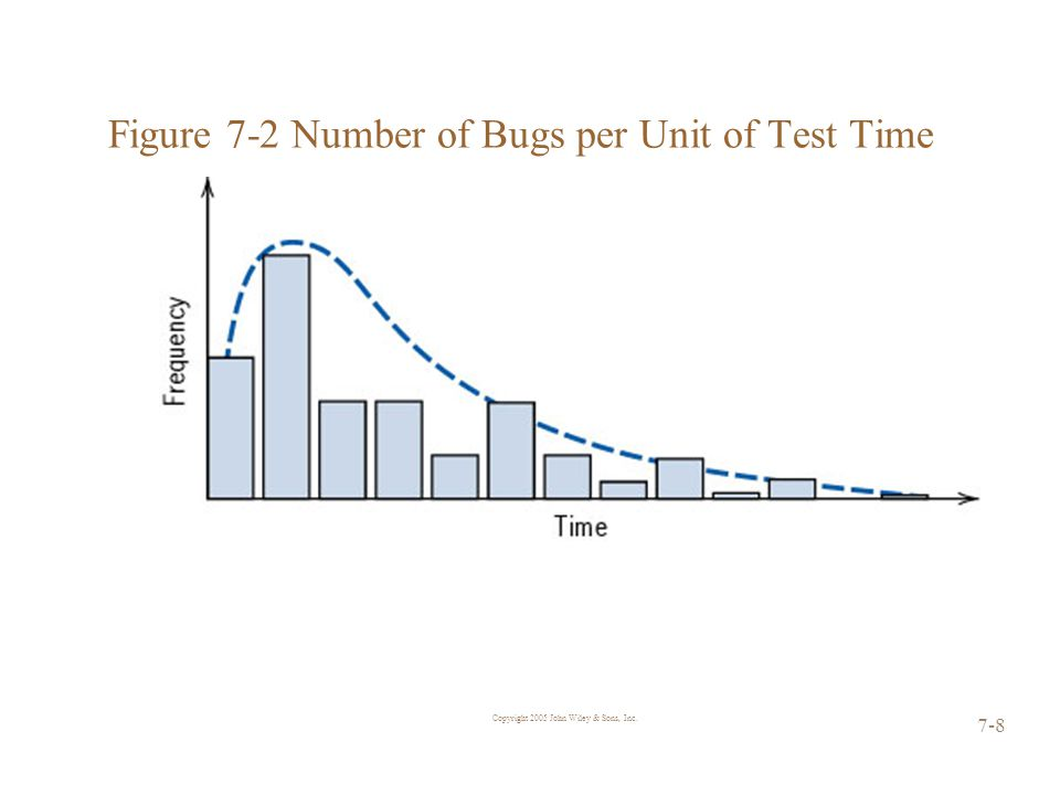 Copyright 2005 John Wiley & Sons, Inc. 7-8 Figure 7-2 Number of Bugs per Unit of Test Time