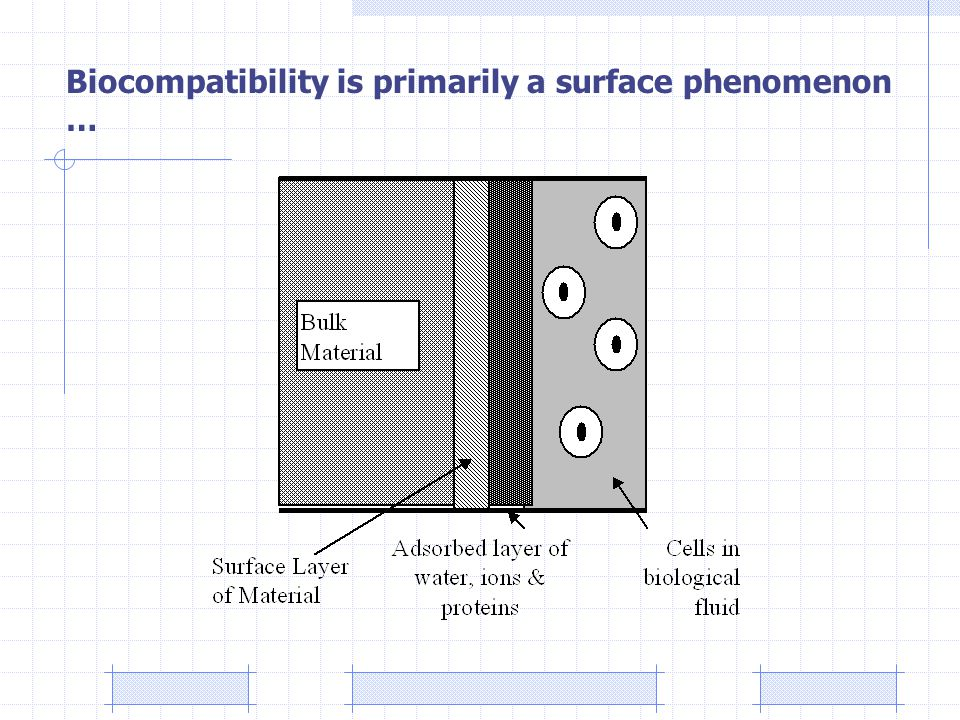 Biocompatibility is primarily a surface phenomenon …