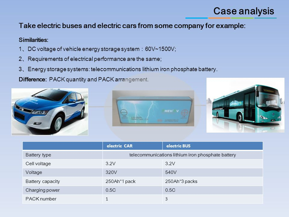 Take electric buses and electric cars from some company for example: Similarities: 1 、 DC voltage of vehicle energy storage system : 60V~1500V; 2 、 Re
