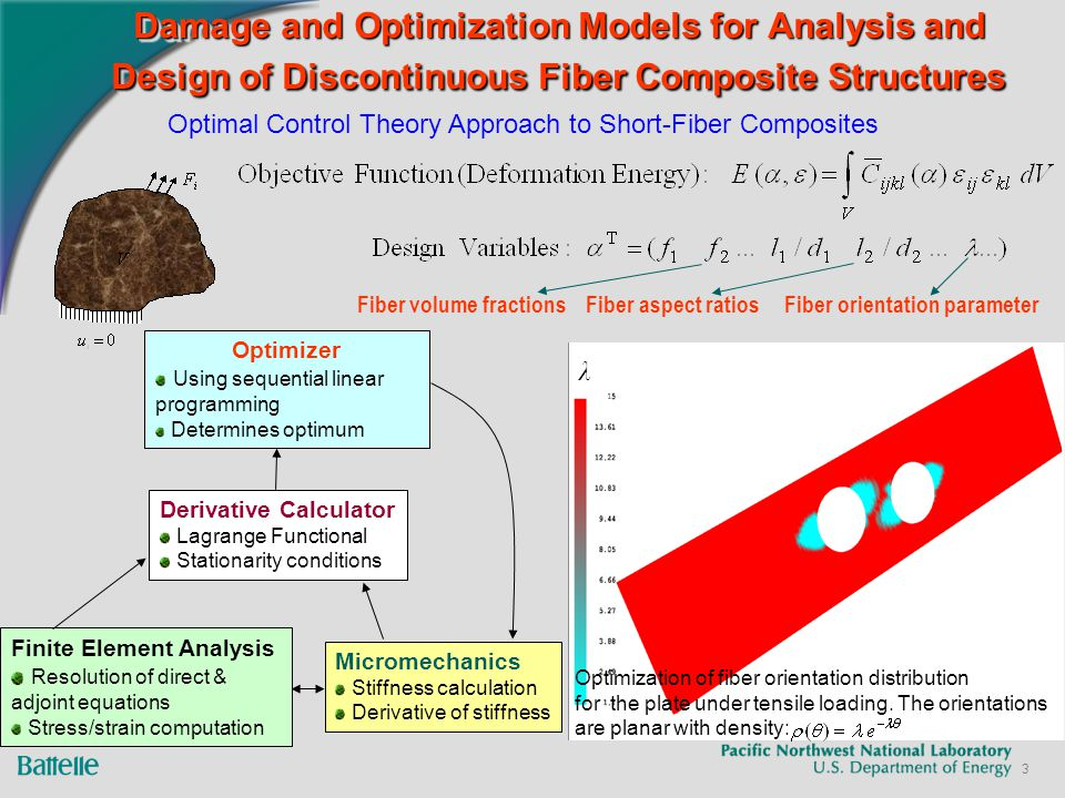 3 Damage and Optimization Models for Analysis and Design of Discontinuous Fiber Composite Structures Optimal Control Theory Approach to Short-Fiber Composites Fiber volume fractions Fiber aspect ratios Fiber orientation parameter Optimization of fiber orientation distribution for the plate under tensile loading.