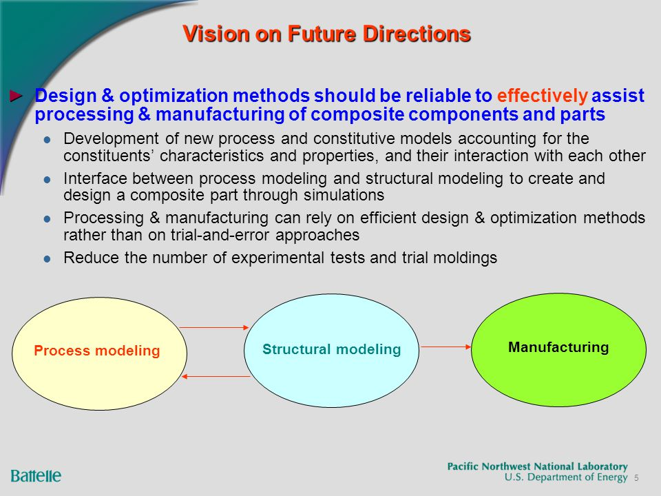 5 Vision on Future Directions Design & optimization methods should be reliable to effectively assist processing & manufacturing of composite components and parts Development of new process and constitutive models accounting for the constituents' characteristics and properties, and their interaction with each other Interface between process modeling and structural modeling to create and design a composite part through simulations Processing & manufacturing can rely on efficient design & optimization methods rather than on trial-and-error approaches Reduce the number of experimental tests and trial moldings Process modeling Structural modeling Manufacturing