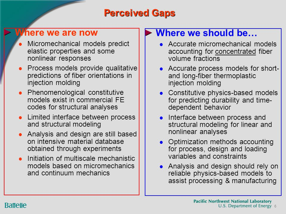 6 Perceived Gaps Where we are now Micromechanical models predict elastic properties and some nonlinear responses Process models provide qualitative predictions of fiber orientations in injection molding Phenomenological constitutive models exist in commercial FE codes for structural analyses Limited interface between process and structural modeling Analysis and design are still based on intensive material database obtained through experiments Initiation of multiscale mechanistic models based on micromechanics and continuum mechanics Where we should be… Accurate micromechanical models accounting for concentrated fiber volume fractions Accurate process models for short- and long-fiber thermoplastic injection molding Constitutive physics-based models for predicting durability and time- dependent behavior Interface between process and structural modeling for linear and nonlinear analyses Optimization methods accounting for process, design and loading variables and constraints Analysis and design should rely on reliable physics-based models to assist processing & manufacturing