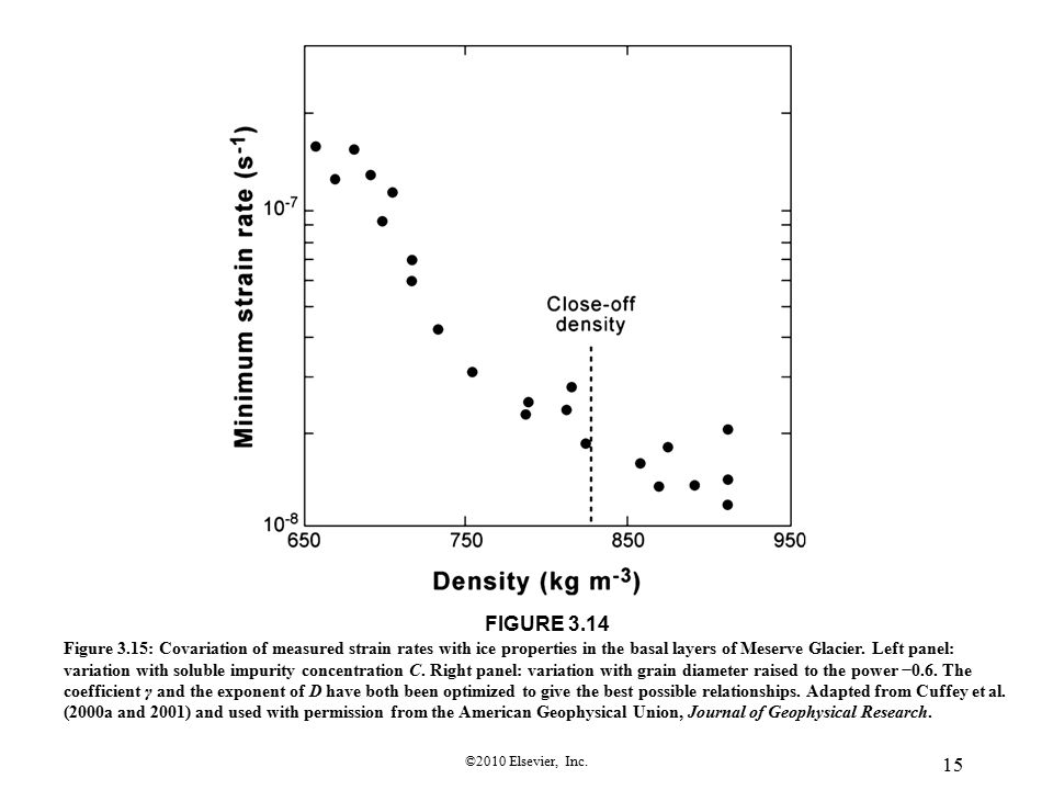 ©2010 Elsevier, Inc. 15 FIGURE 3.14 Figure 3.15: Covariation of measured strain rates with ice properties in the basal layers of Meserve Glacier. Left