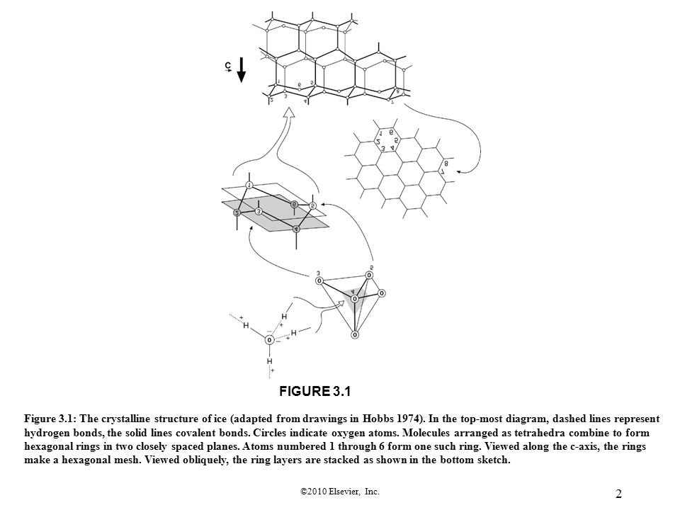 ©2010 Elsevier, Inc. 2 FIGURE 3.1 Figure 3.1: The crystalline structure of ice (adapted from drawings in Hobbs 1974). In the top-most diagram, dashed