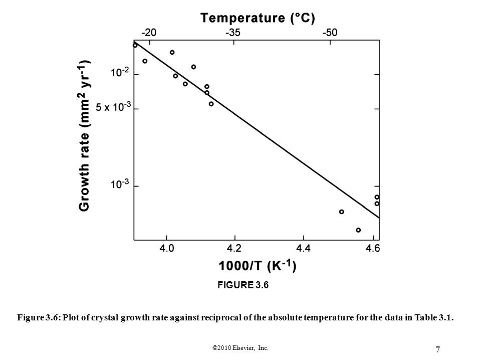©2010 Elsevier, Inc. 7 FIGURE 3.6 Figure 3.6: Plot of crystal growth rate against reciprocal of the absolute temperature for the data in Table 3.1.