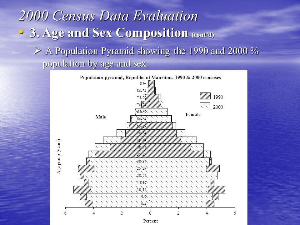 3. Age and Sex Composition (cont'd) 3.