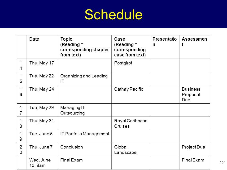 12 Schedule DateTopic (Reading = corresponding chapter from text) Case (Reading = corresponding case from text) Presentatio n Assessmen t 1414 Thu, May 17Postgirot 1515 Tue, May 22Organizing and Leading IT 1616 Thu, May 24Cathay PacificBusiness Proposal Due 1717 Tue, May 29Managing IT Outsourcing 1818 Thu, May 31Royal Caribbean Cruises 1919 Tue, June 5IT Portfolio Management 2020 Thu, June 7ConclusionGlobal Landscape Project Due Wed, June 13, 8am Final Exam