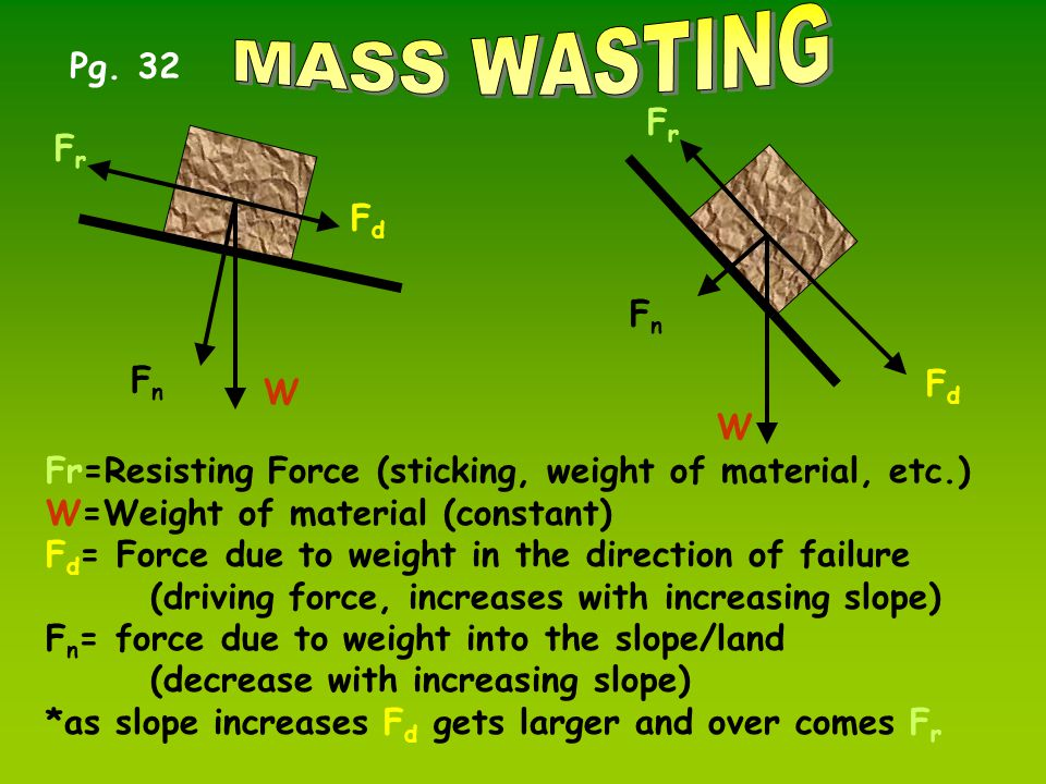 FnFn W FrFr FnFn FdFd FdFd Fr=Resisting Force (sticking, weight of material, etc.) W=Weight of material (constant) F d = Force due to weight in the direction of failure (driving force, increases with increasing slope) F n = force due to weight into the slope/land (decrease with increasing slope) *as slope increases F d gets larger and over comes F r W FrFr Pg.