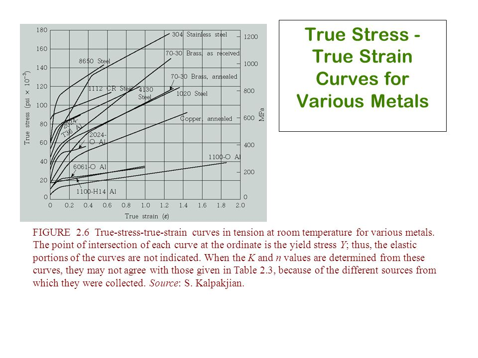 True Stress - True Strain Curves for Various Metals FIGURE 2.6 True-stress-true-strain curves in tension at room temperature for various metals. The p