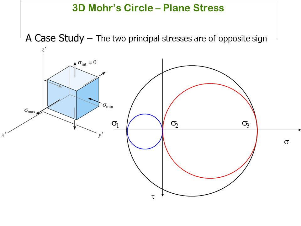 3D Mohr's Circle – Plane Stress A Case Study – The two principal stresses are of opposite sign  33 11 22 