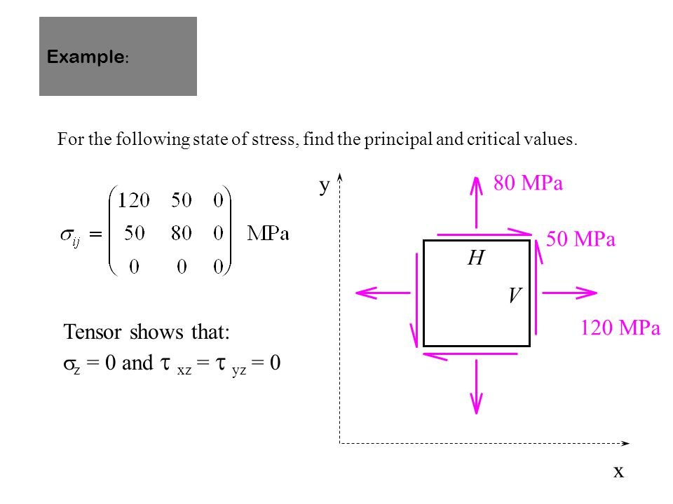 For the following state of stress, find the principal and critical values. Tensor shows that:  z = 0 and  xz =  yz = 0 80 MPa 120 MPa 50 MPa y x Ex