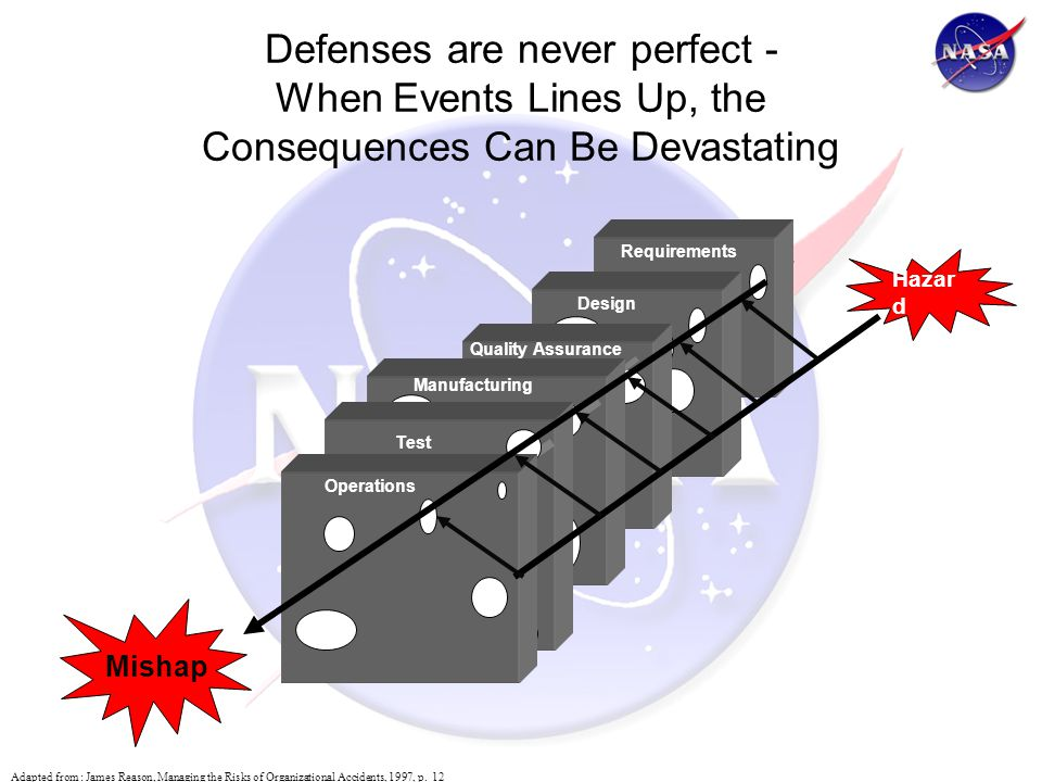 Requirements Design Quality Assurance Defenses are never perfect - When Events Lines Up, the Consequences Can Be Devastating Adapted from : James Reason, Managing the Risks of Organizational Accidents, 1997, p.