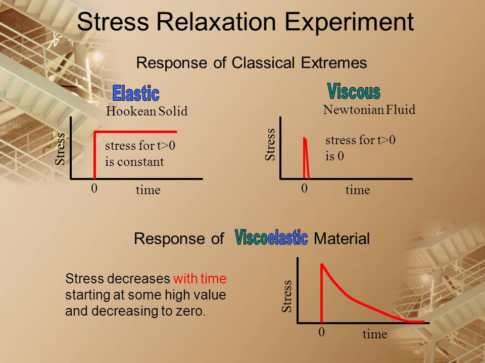 Stress Relaxation Experiment Stress decreases with time starting at some high value and decreasing to zero. Response of Material Stress time 0 Respons
