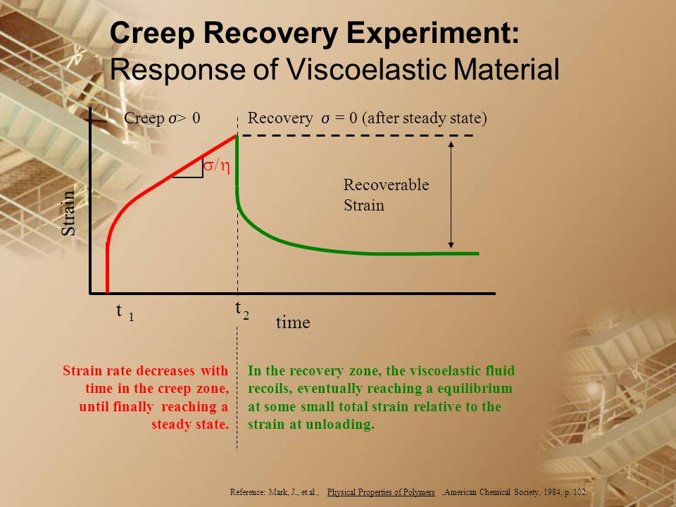 Reference: Mark, J., et.al.,Physical Properties of Polymers,American Chemical Society, 1984, p. 102. Creep Recovery Experiment: Response of Viscoelast