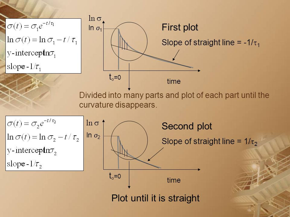 Divided into many parts and plot of each part until the curvature disappears. time t o =0 ln  Second plot Slope of straight line = 1/  2 Plot until