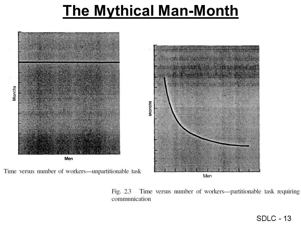 SDLC - 13 The Mythical Man-Month