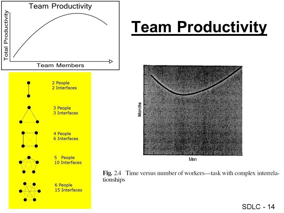 SDLC - 14 Team Productivity