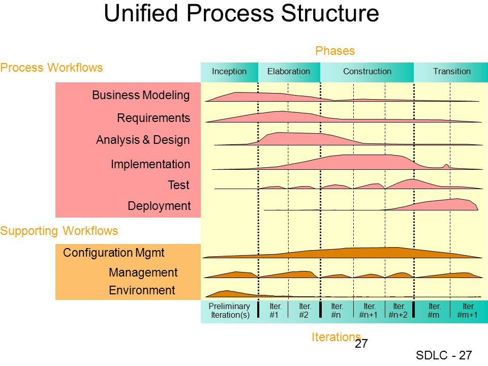 SDLC - 27 Unified Process Structure Management Environment Business Modeling Implementation Test Analysis & Design Preliminary Iteration(s) Iter. #1 P