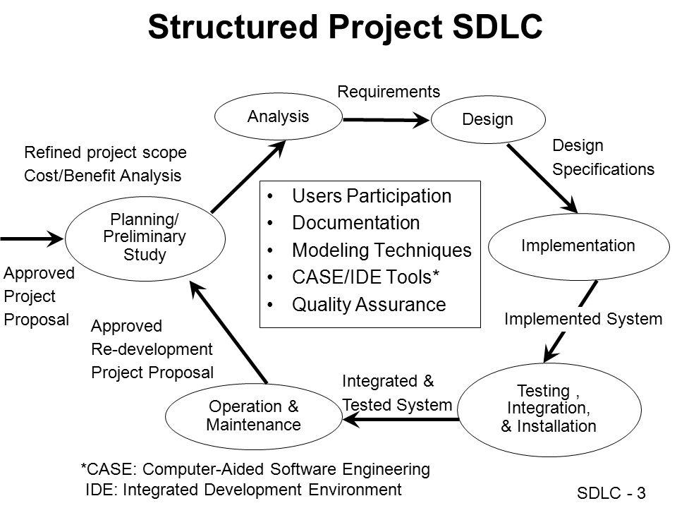 SDLC - 4 SDLC Waterfall Model Programming Testing Training Installation Requirements AS-IS vs.