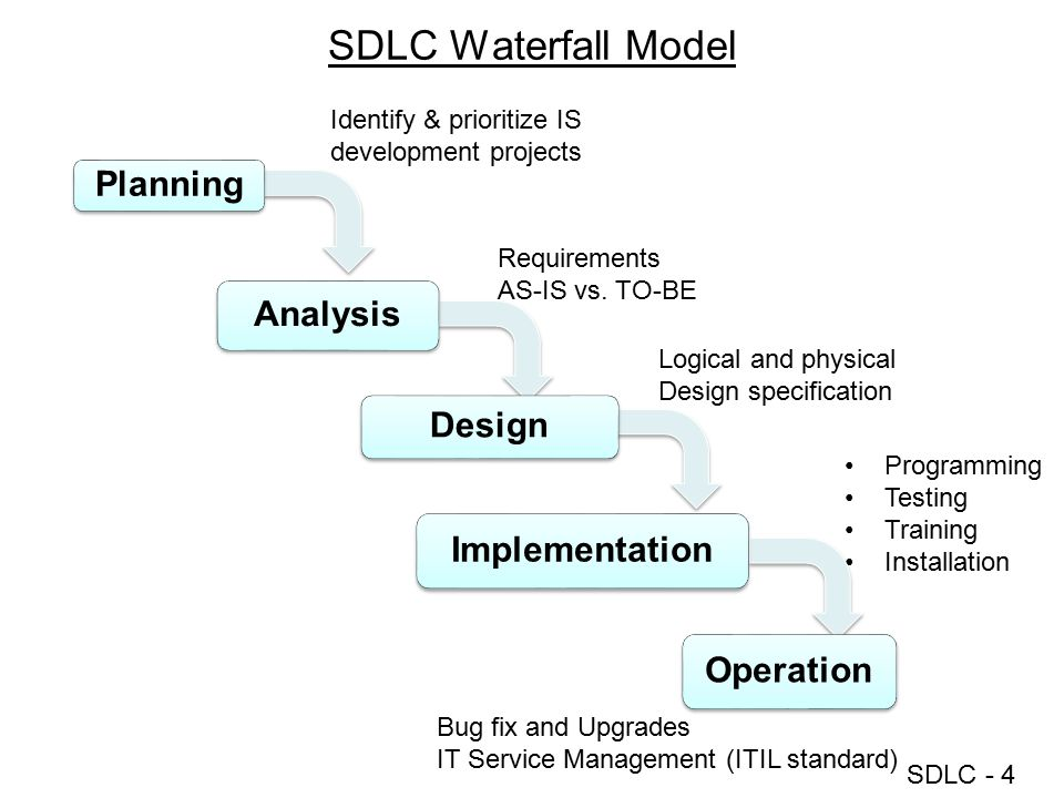 SDLC - 4 SDLC Waterfall Model Programming Testing Training Installation Requirements AS-IS vs. TO-BE Logical and physical Design specification Identif