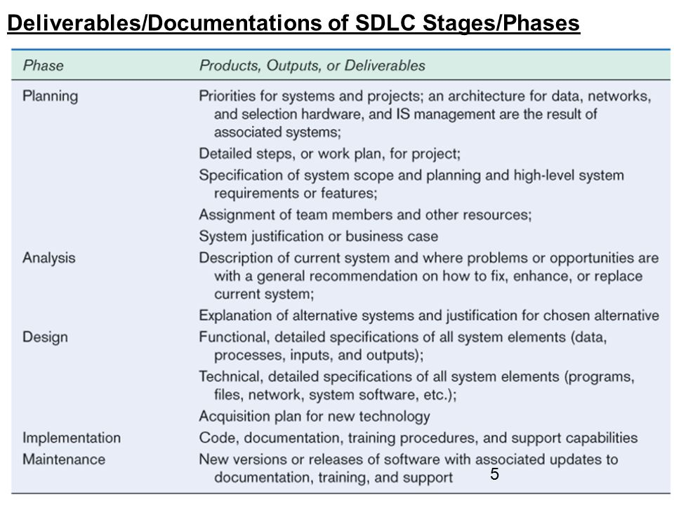 SDLC - 16 Design: Cohesion and Coupling Divide and Conquer for effective teamwork Software Design Criteria Modularization: Simple, stable, and clearly defined interface for each module, no need to understand the internal structure or design of the module to use it.