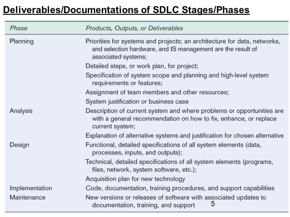 SDLC - 6 Spiral Model and Prototyping http://en.wikipedia.org/wiki/Spiral_model http://www.reliablesoftware.com/weblog/uploaded_images/spiral-712085.bmp 6