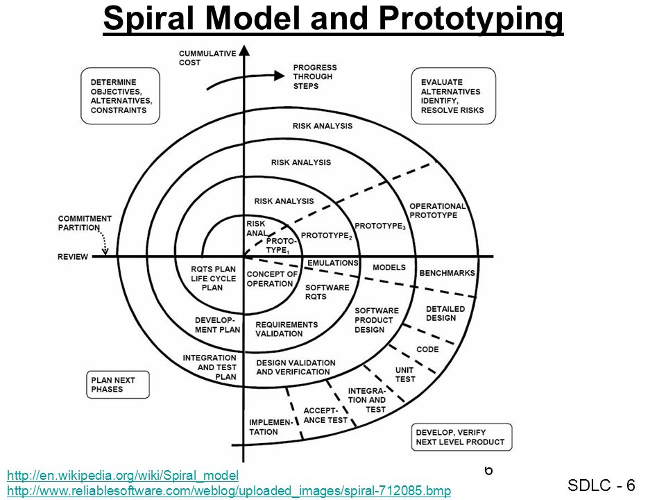 SDLC - 6 Spiral Model and Prototyping http://en.wikipedia.org/wiki/Spiral_model http://www.reliablesoftware.com/weblog/uploaded_images/spiral-712085.b