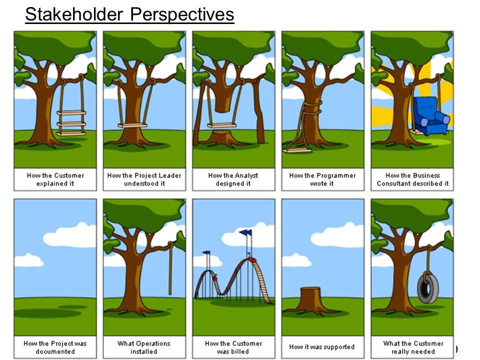 SDLC - 9 Stakeholder Perspectives