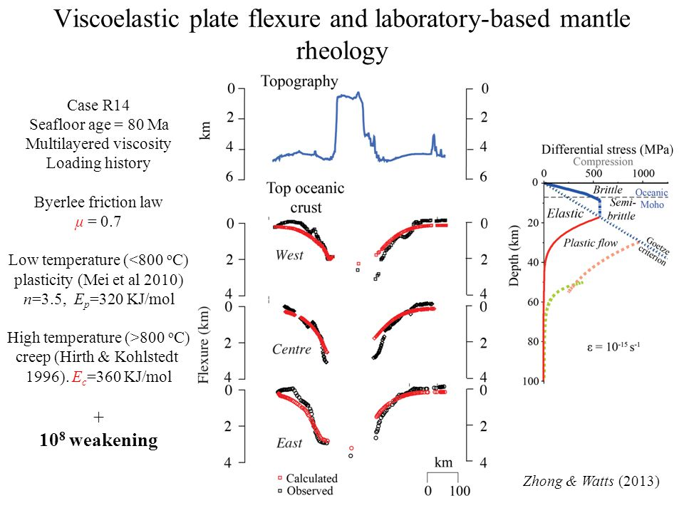 Zhong & Watts (2013) Viscoelastic plate flexure and laboratory-based mantle rheology Case R1 Seafloor age = 80 Ma Multilayered viscosity Loading histo