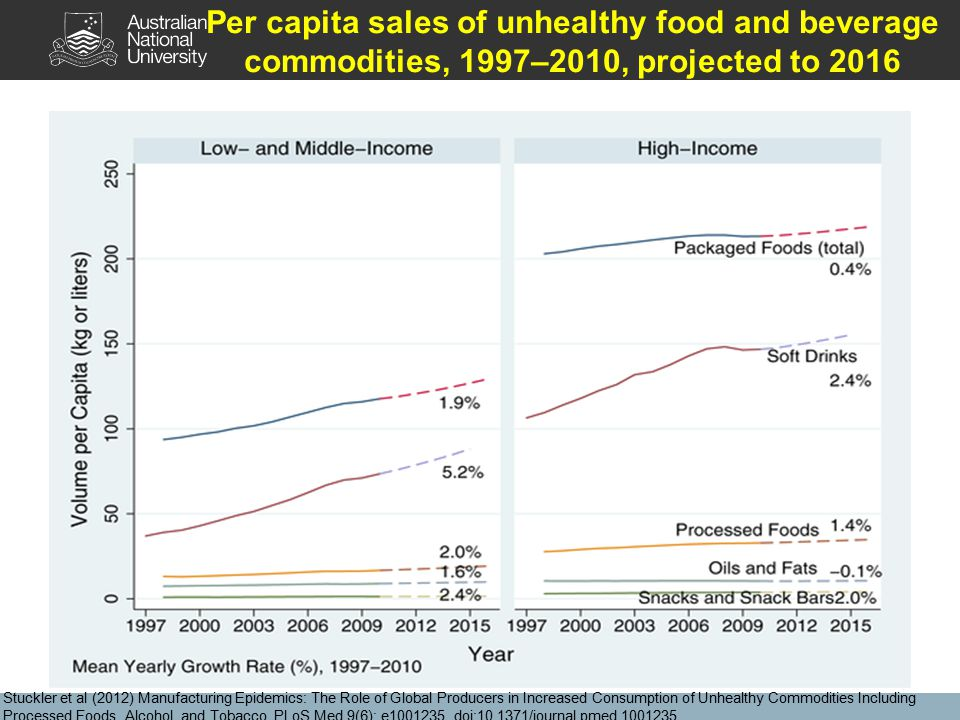 Per capita sales of unhealthy food and beverage commodities, 1997–2010, projected to 2016 Stuckler et al (2012) Manufacturing Epidemics: The Role of Global Producers in Increased Consumption of Unhealthy Commodities Including Processed Foods, Alcohol, and Tobacco.