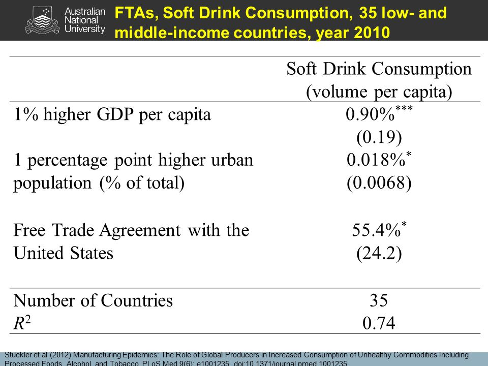 Soft Drink Consumption (volume per capita) 1% higher GDP per capita0.90% *** (0.19) 1 percentage point higher urban population (% of total) 0.018% * (0.0068) Free Trade Agreement with the United States 55.4% * (24.2) Number of Countries35 R2R2 0.74 FTAs, Soft Drink Consumption, 35 low- and middle-income countries, year 2010