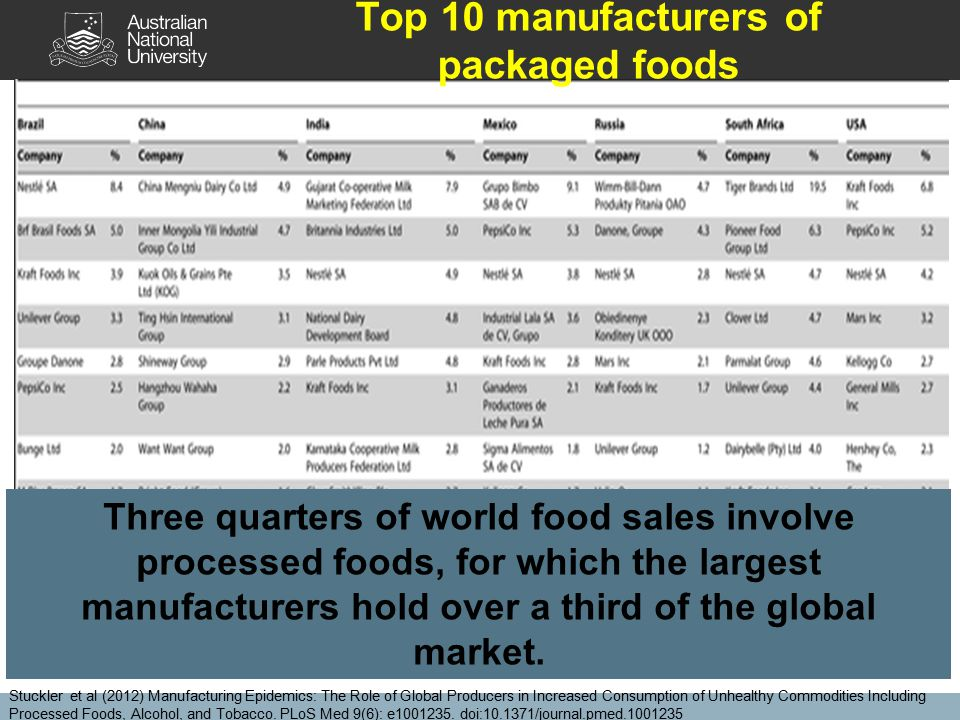 Top 10 manufacturers of packaged foods Stuckler et al (2012) Manufacturing Epidemics: The Role of Global Producers in Increased Consumption of Unhealthy Commodities Including Processed Foods, Alcohol, and Tobacco.