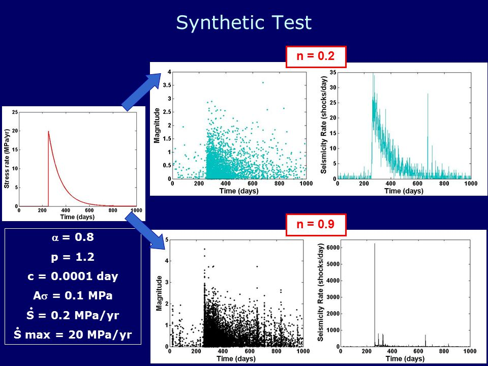 Synthetic Test Results n = 0.2 n = 0.9 Can resolve stress rate changes of 1- 2 orders of magnitude even in high branching ratio catalogs