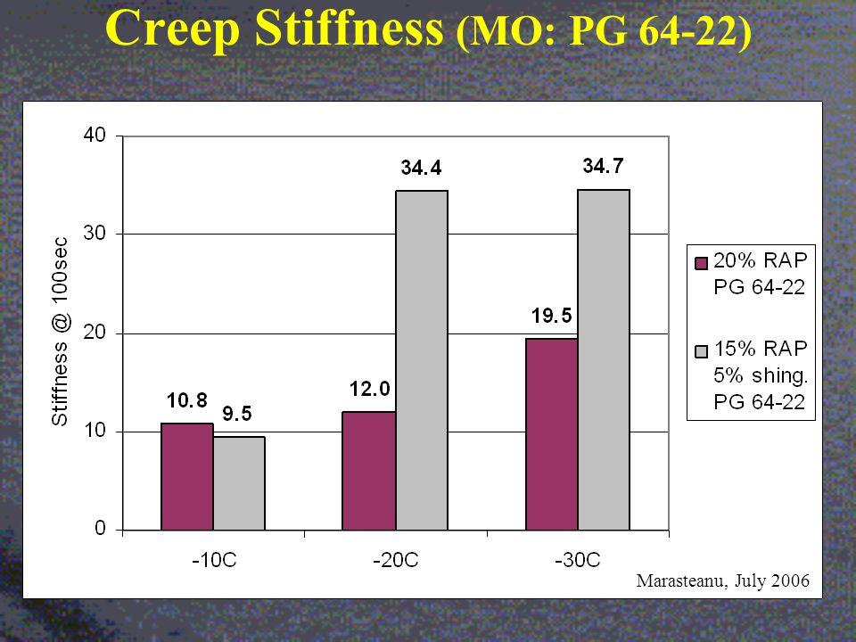 Creep Stiffness (MO: PG 64-22) Marasteanu, July 2006