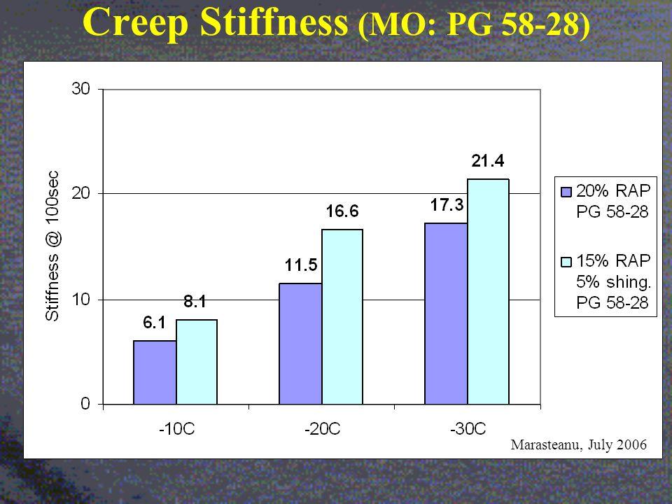 Creep Stiffness (MO: PG 58-28) Marasteanu, July 2006