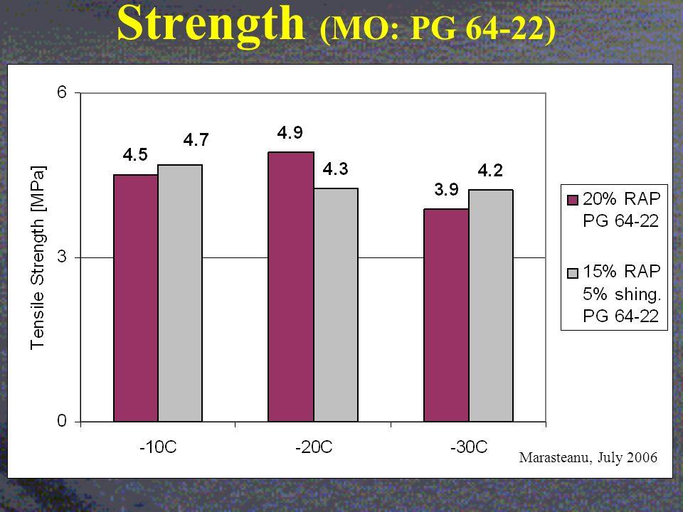 Strength (MO: PG 64-22) Marasteanu, July 2006