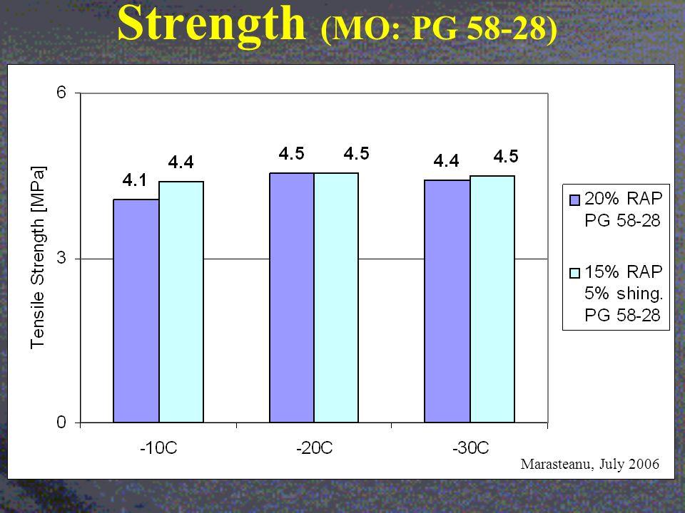 Strength (MO: PG 58-28) Marasteanu, July 2006