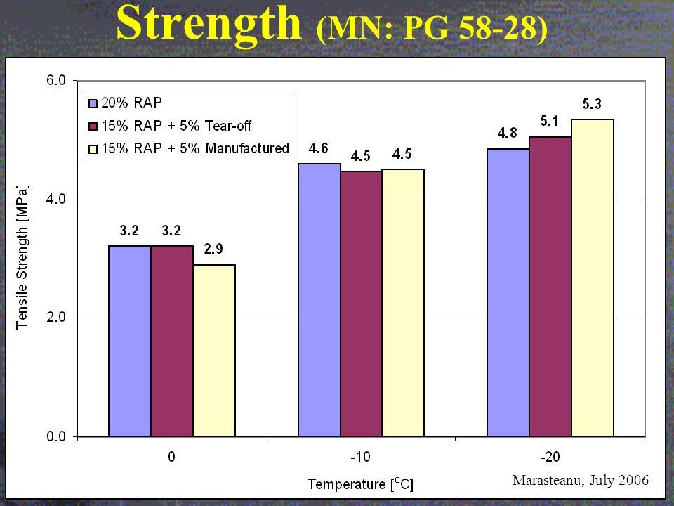 Strength (MN: PG 58-28) Marasteanu, July 2006