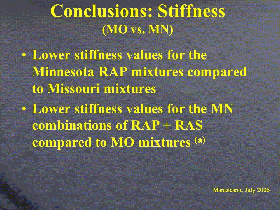 Conclusions: Stiffness (MO vs.